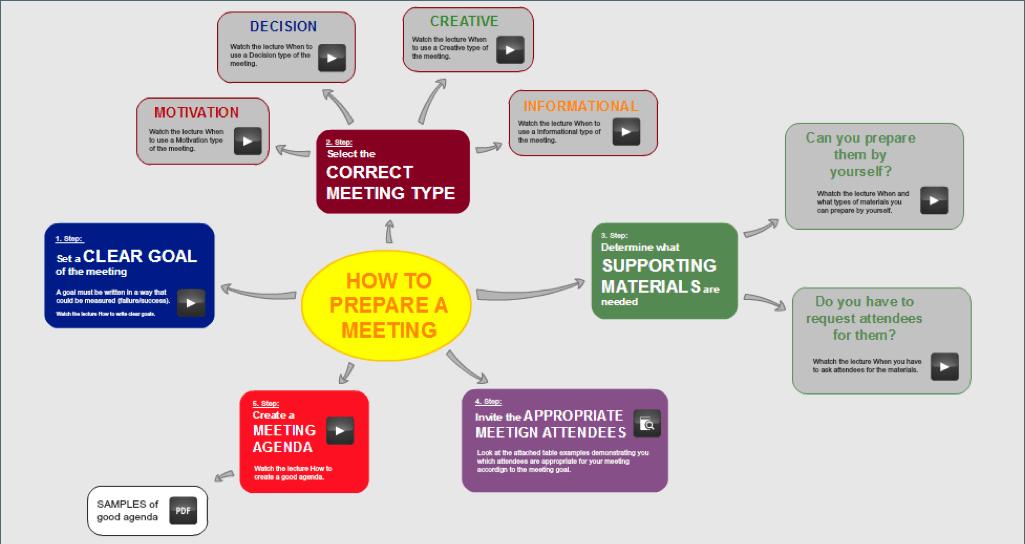 5 Main Characteristics of a Learning Map thumbnail