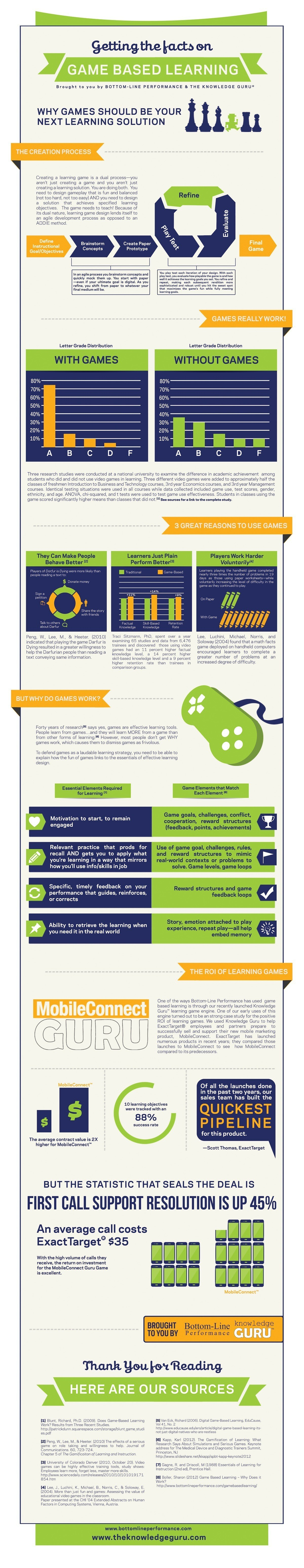 Getting the Facts on Game Based Learning (INFOGRAPHIC) thumbnail