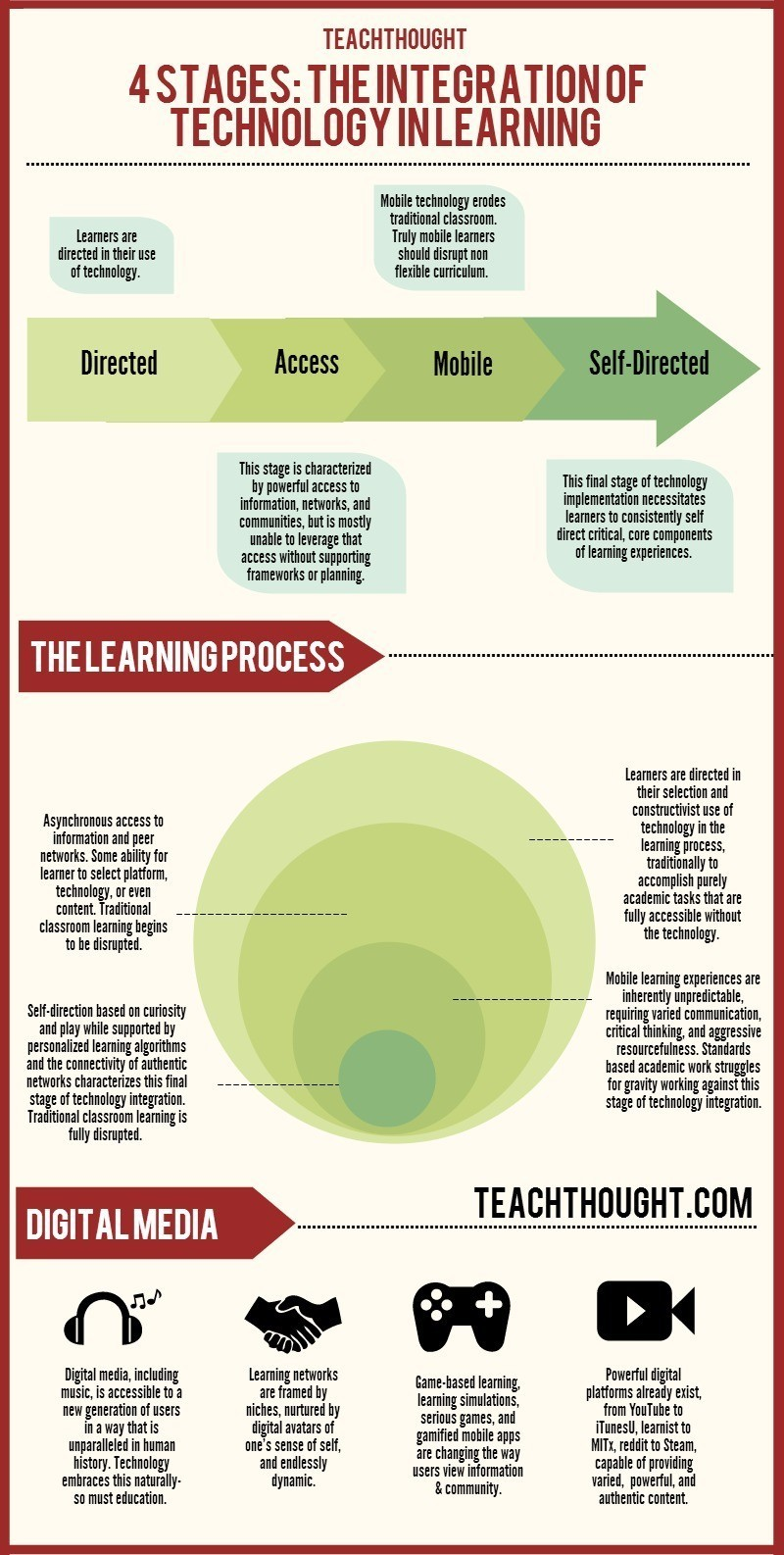 4 Stages: The Integration Of Technology In Learning thumbnail