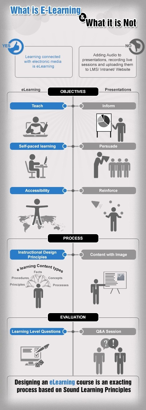 What is eLearning and What it is not? thumbnail