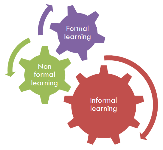 Informal Learning: optimizing the development of human resources thumbnail