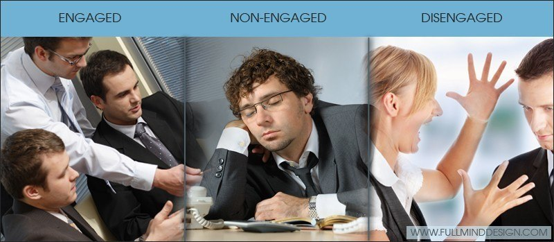 Engaged, Non-engaged, and Disengaged employees thumbnail