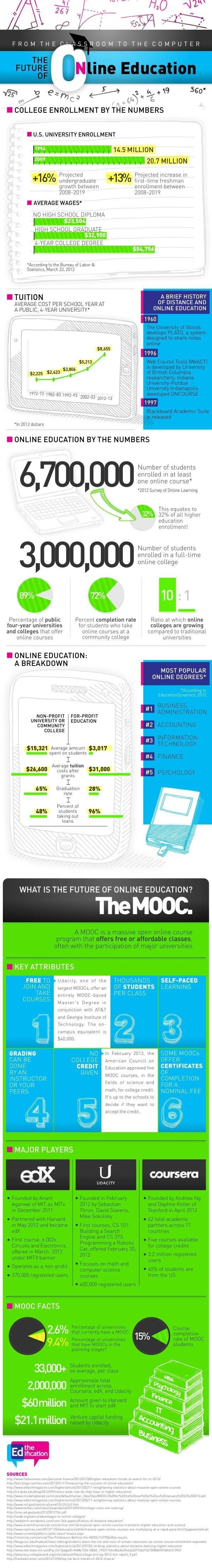 The Future of Online Education thumbnail