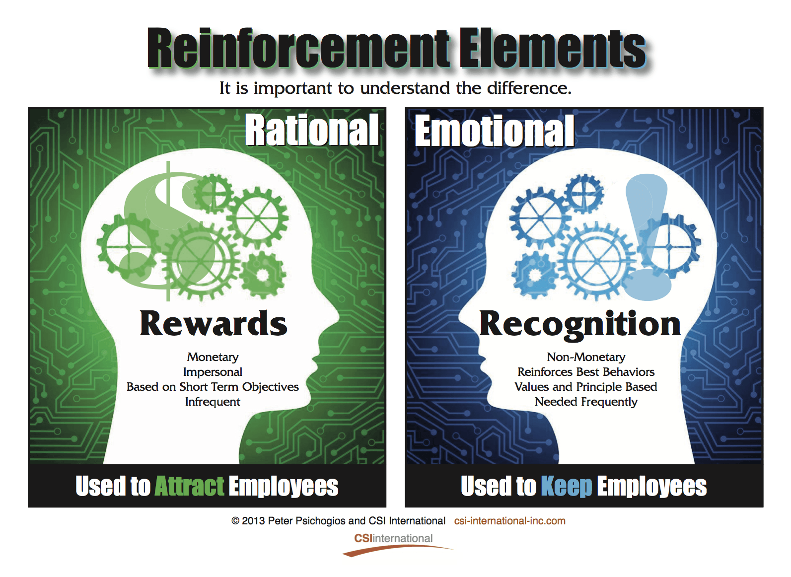 Rewards and Recognition – Do You Understand The Difference? thumbnail