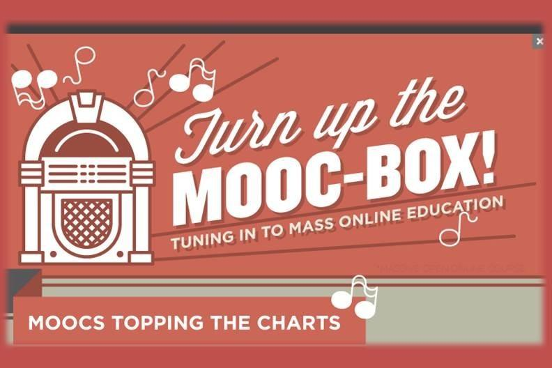 [Infographic] Tuning into Mass Online Education with MOOCs - EdTechReview™ (ETR) thumbnail