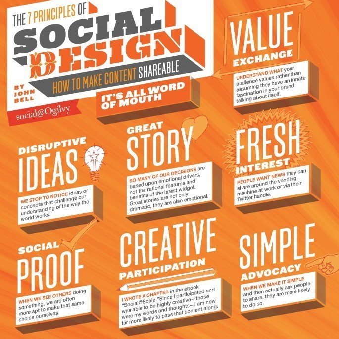 7 Social Design Principles: How to Make Content People Want to Share thumbnail