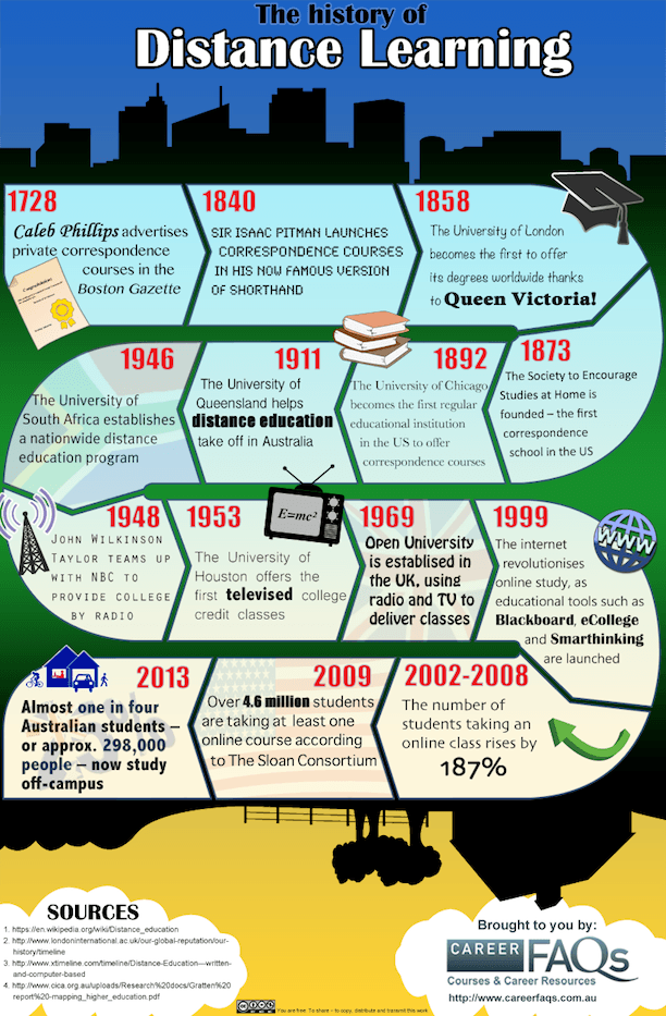 The history of distance education - Educational Infographic thumbnail