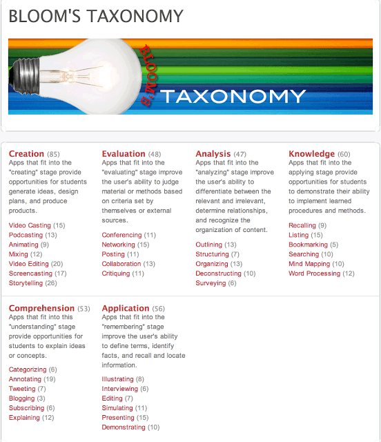 Bloom's Taxonomy Apps- A Great Resource Section for Teachers thumbnail