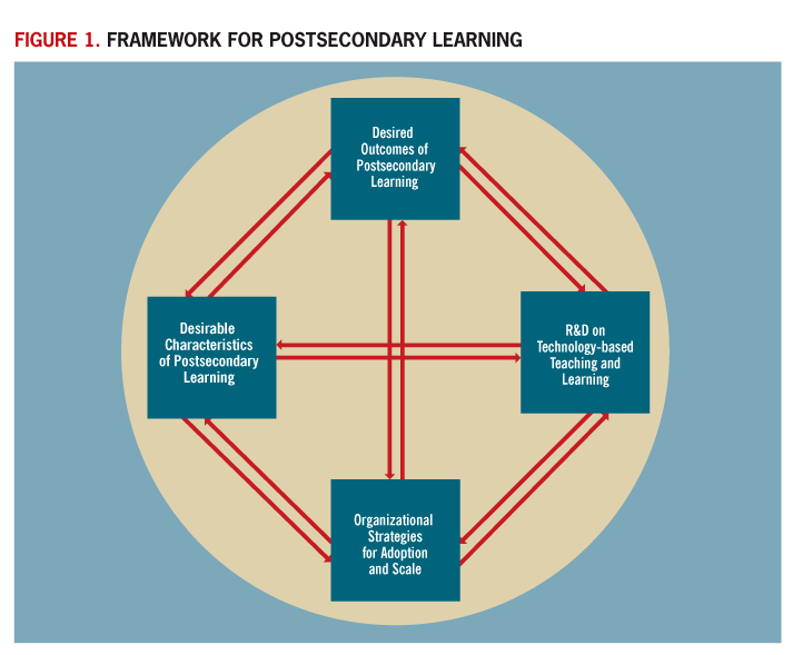 Connecting the Dots: New Technology-Based Models for Postsecondary Learning   thumbnail