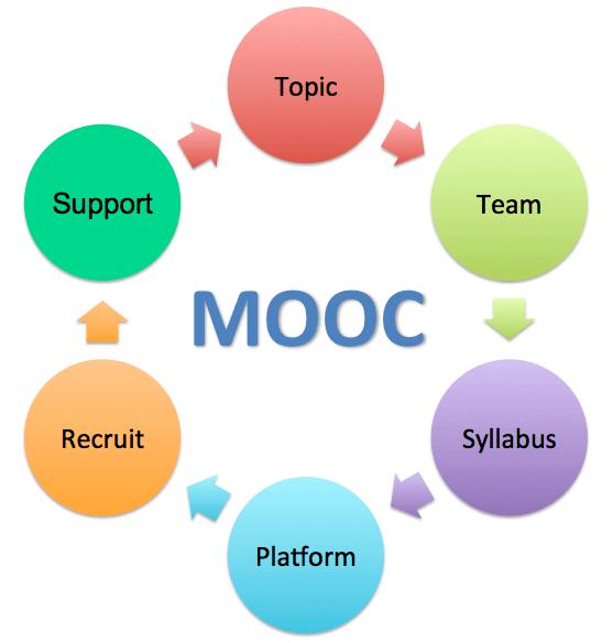 6 Steps to Organizing a MOOC thumbnail
