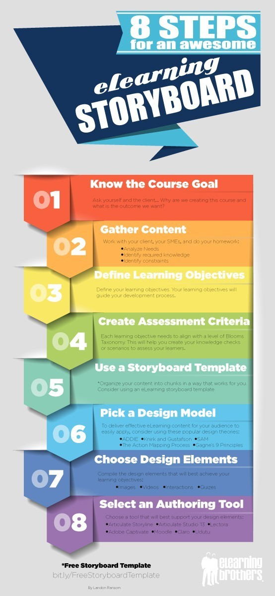 8 Steps for an Awesome eLearning Storyboard Infographic | e-Learning Infographics thumbnail
