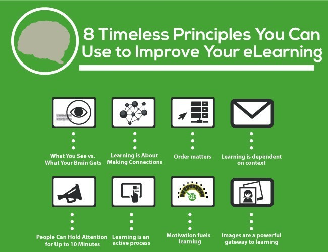 How People Learn: 8 Timeless Principles for Effective eLearning thumbnail