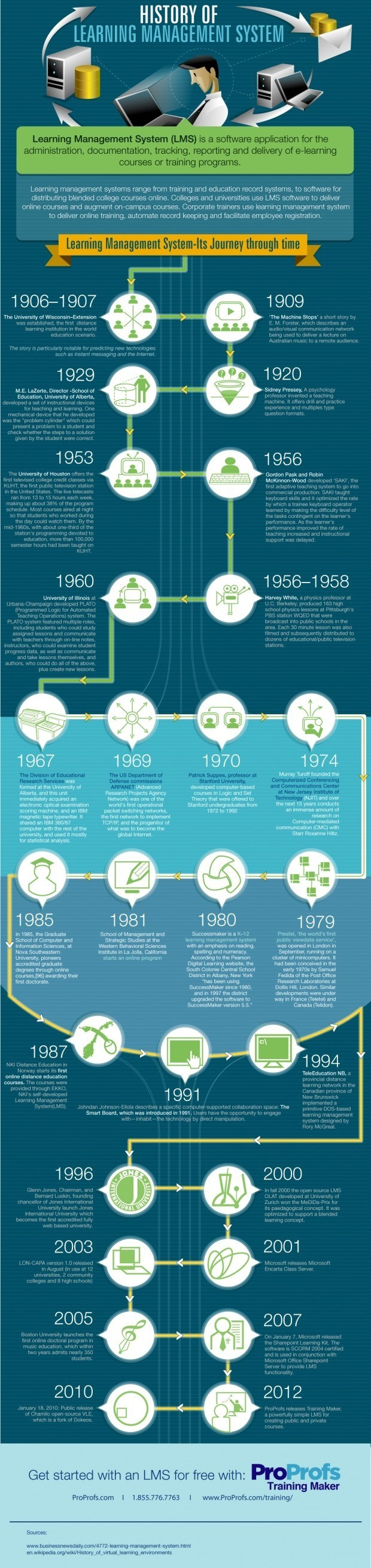 The History of Learning Management Systems Infographic | e-Learning Infographics thumbnail