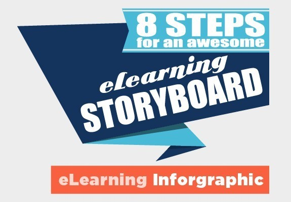 8 Steps for an Awesome eLearning Storyboard - eLearning Brothers thumbnail