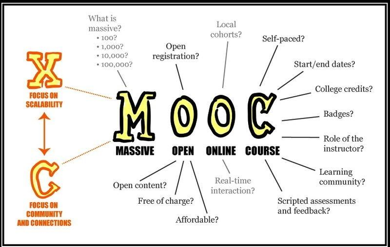 12 Reasons Why MOOCs Will Change the World thumbnail