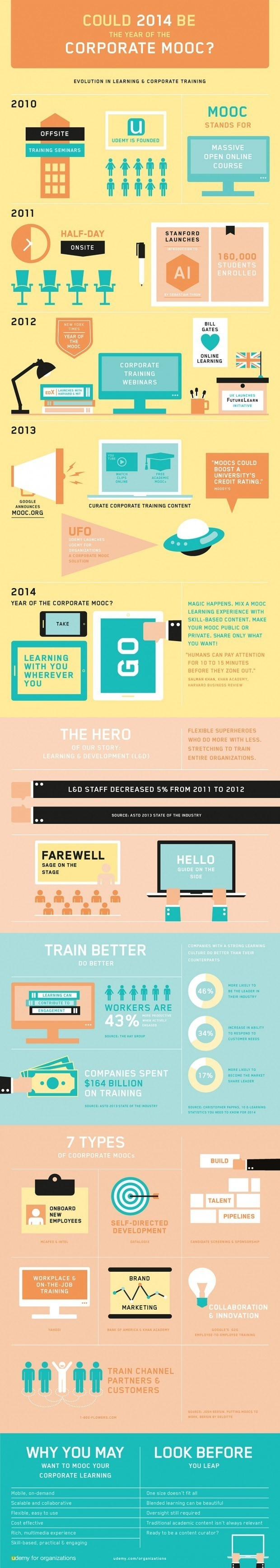 Is 2014 the Year of the Corporate MOOC? Infographic | e-Learning Infographics thumbnail