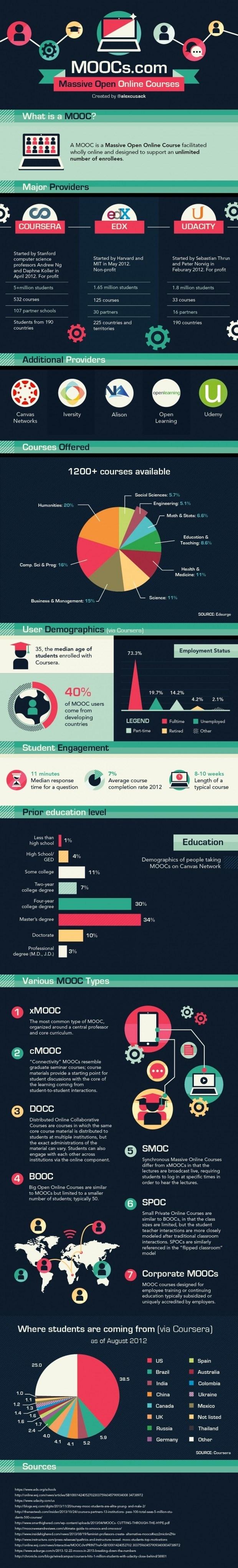 MOOCs Cheatsheet Infographic | e-Learning Infographics thumbnail