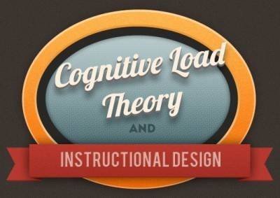 Cognitive Load Theory and Instructional Design thumbnail