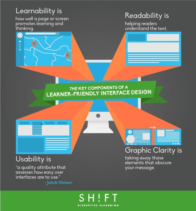 The Key Components of a Learner-Friendly Interface Design thumbnail