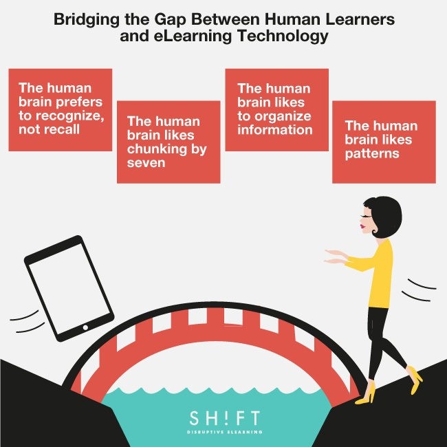 Bridging the Gap Between Human Learners and eLearning Technology thumbnail