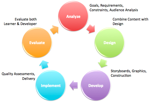 The ADDIE Model for Rapid e-Learning Development thumbnail