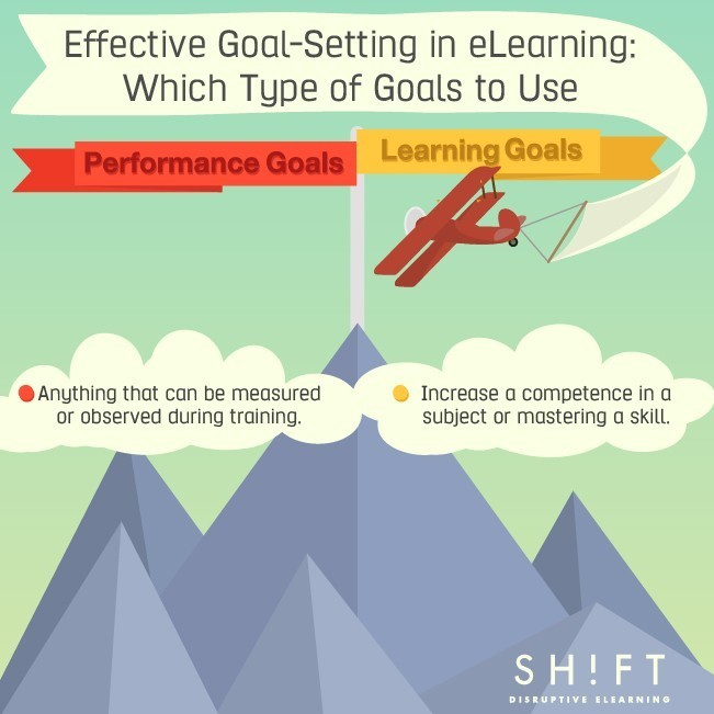 Effective Goal-Setting in eLearning: Which Type of Goals to Use thumbnail