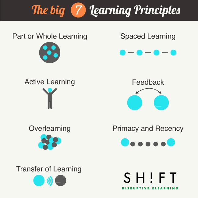 The Big 7: Create Online Courses Based On These Principles of Learning thumbnail