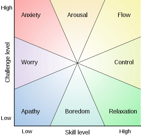 The Flow Model in Learning - eLearning Online Training Software thumbnail