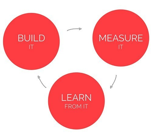 Minimum Viable Products Meet Learning and Development: A Match Made in Heaven or Hell? thumbnail