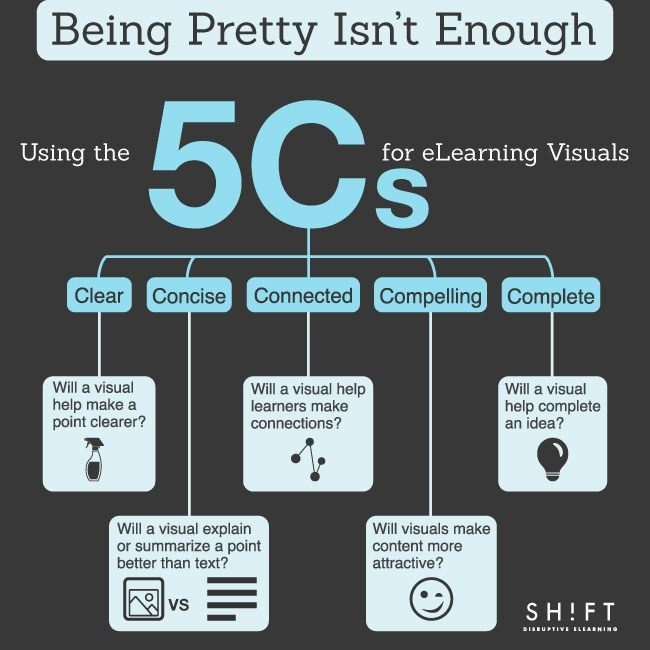 Being Pretty Isn't Enough: Using the 5 Cs for eLearning Visuals thumbnail