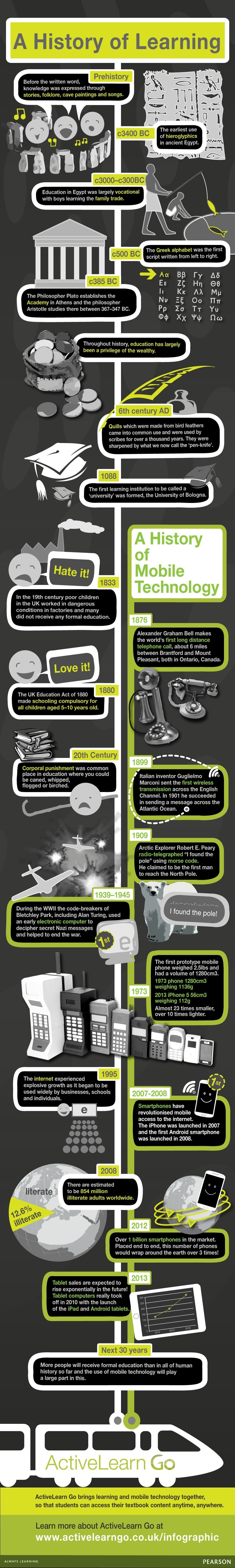A History of Learning and Mobile Technology Infographic - e-Learning Infographicse-Learning Infographics thumbnail