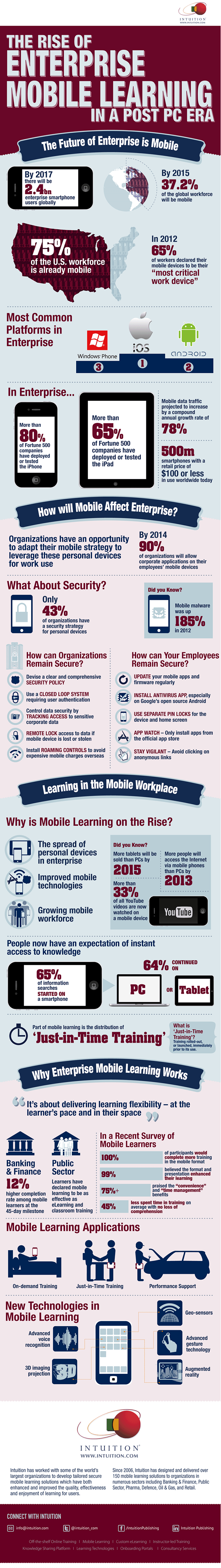 The Future of Enterprise Mobile Learning Infographic - e-Learning Infographicse-Learning Infographics thumbnail