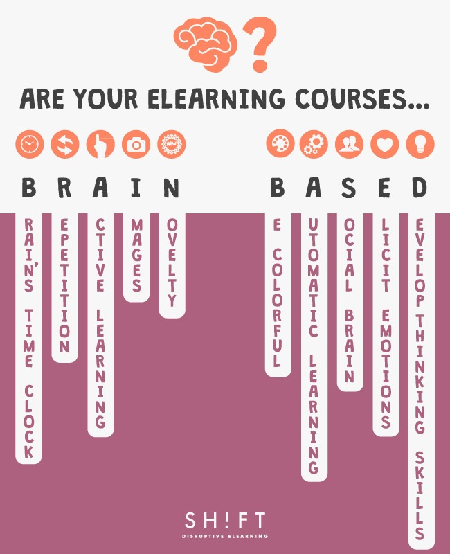 A List of Brain-based Strategies to Create Effective eLearning thumbnail