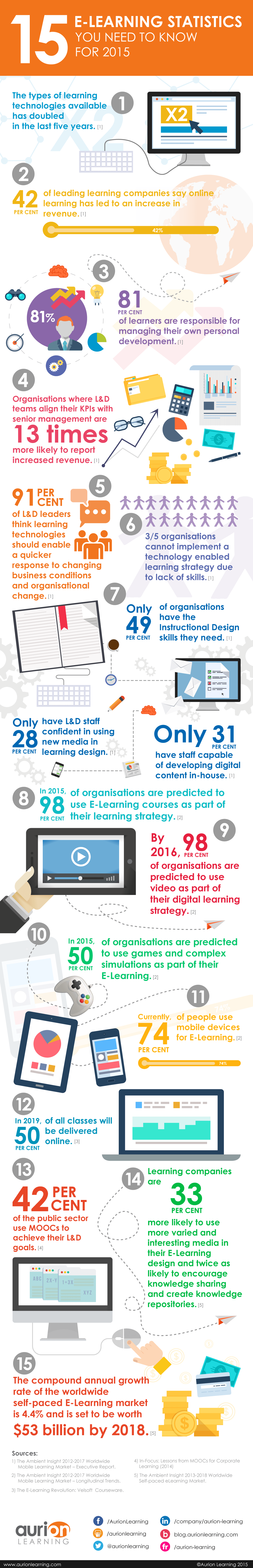 15 E-Learning Statistics You Need To Know For 2015 | Aurion Learning thumbnail