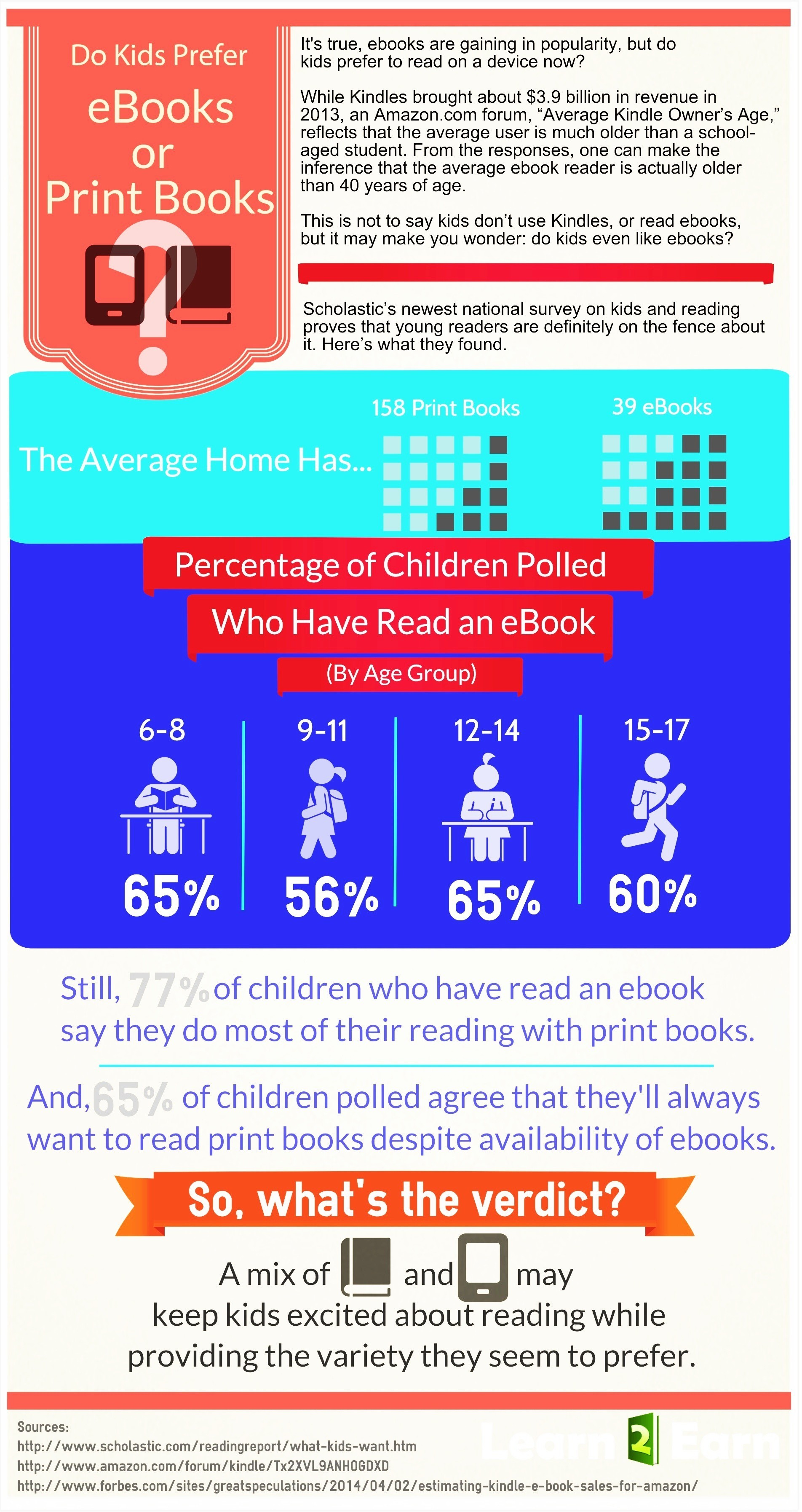 eBooks vs. Print Books: What Are Kids Reading? thumbnail