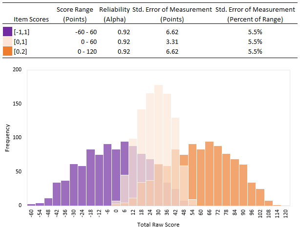 An argument against using negative item scores in CTT thumbnail