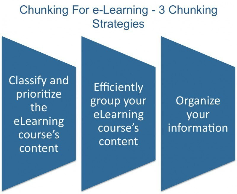 3 Chunking Strategies That Every Instructional Designer Should Know - eLearning Industry thumbnail