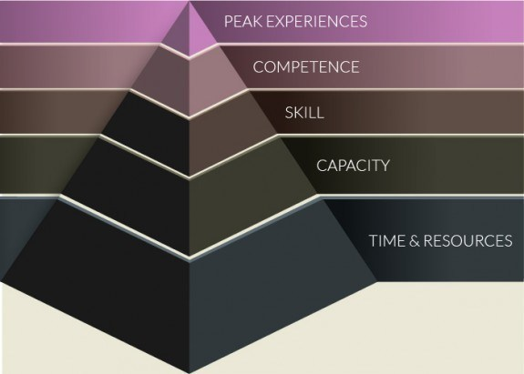 Maslow's Hierarchy of eLearning Needs - eLearning Brothers thumbnail