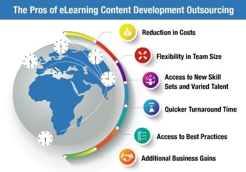 6 Pros Of eLearning Content Development Outsourcing - EI Design thumbnail