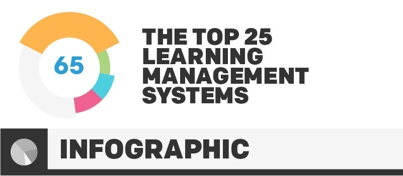 Infographic: The Top 25 Learning Management Systems » eLearning Brothers thumbnail