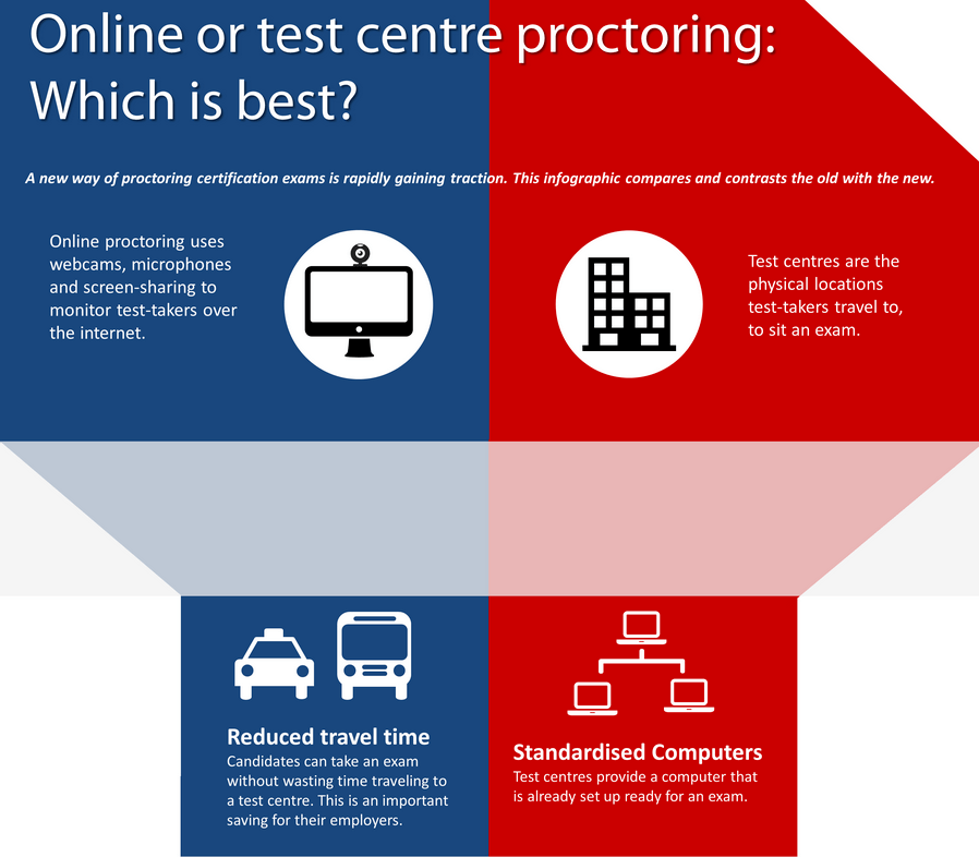 Infographic: Online or Test-Centre Proctoring? thumbnail