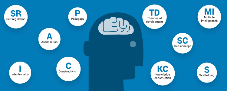 10 psychology terms every Instructional Designer should know thumbnail