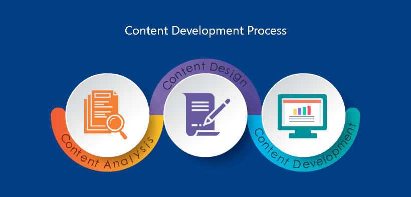 Best Practices For eLearning Content Development - eLearningDom thumbnail