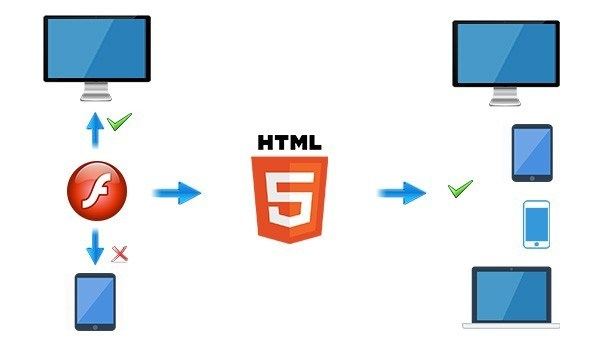 3 Main reasons catalysing the drift of eLearning to HTML5 from flash thumbnail