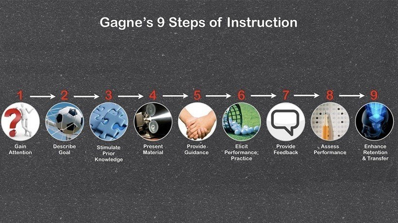 Applying Gagné's 9 Events Of Instruction In eLearning - eLearning Industry thumbnail