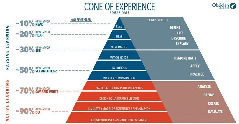 What Really Is The Cone Of Experience? - eLearning Industry thumbnail