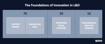 The foundations of innovation in L&D thumbnail