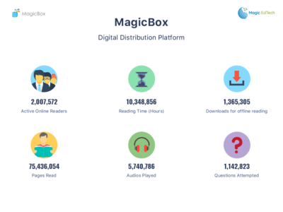 Content Distribution Platform MagicBox Is Now Helping 2 Million Students - eLearning Industry thumbnail